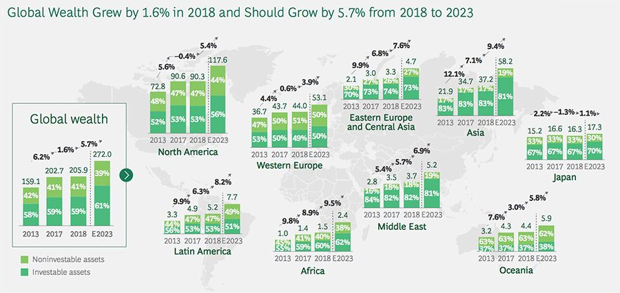 Global Wealth Grew by 1.6% in 2018 and Should Grow by 5.7% from 2018 - 2023