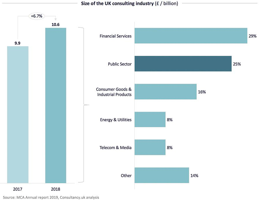 Size of the consulting industry in the UK