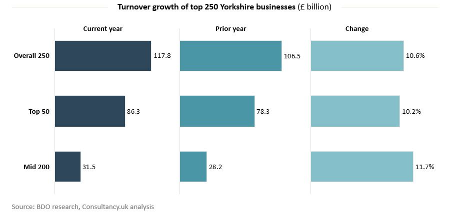 Turnover growth of top 250 Yorkshire businesses