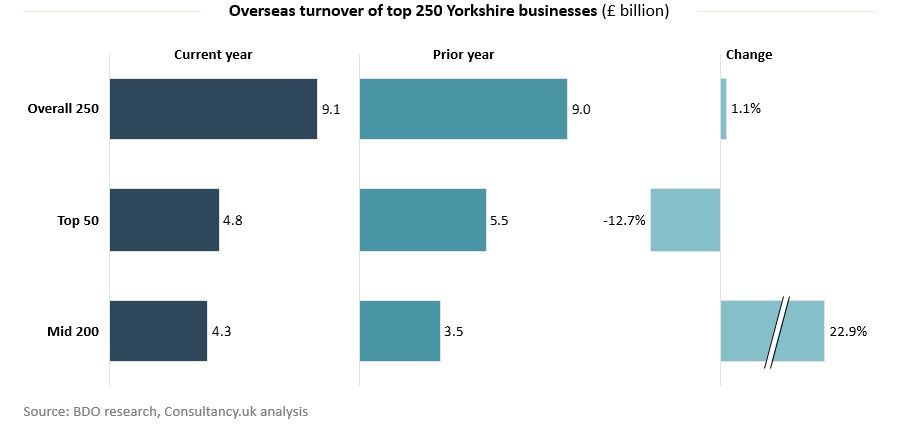 Overseas turnover of top 250 Yorkshire businesses
