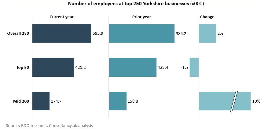 Number of employees at top 250 Yorkshire businesses