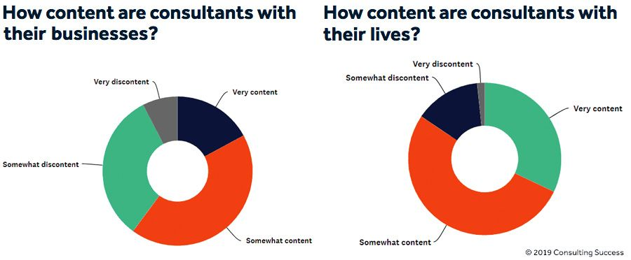 How content are consultant with their businesses