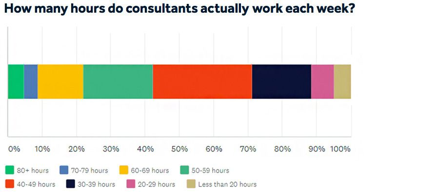 How many hours do consultants actually work each week