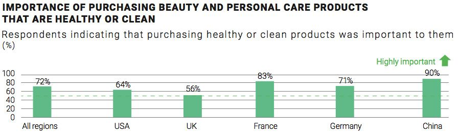 Healthy/Clean Beauty and Personal Care Product Importance