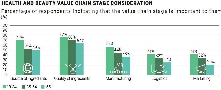 Value Chain Stage Consideration for Health and Beauty