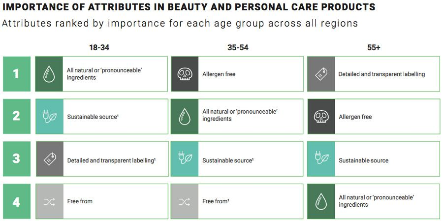 Importance of attribute in beauty and personal care products