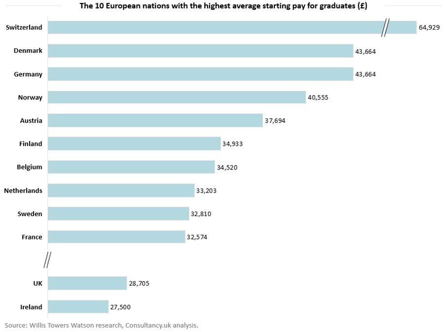 UK graduate pay lags behind Northern Europe