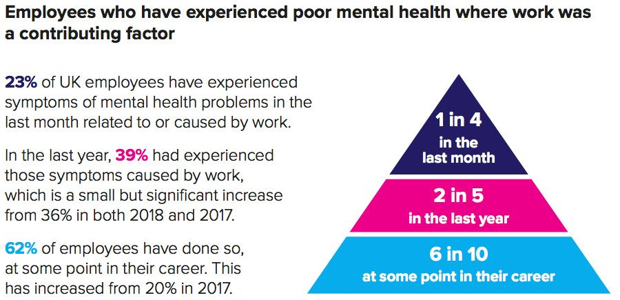 Employees who have experienced poor mental health where work was a contributing factor