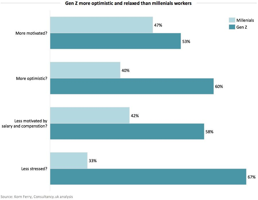 Gen Z more optimistic and relaxed than millenials workers