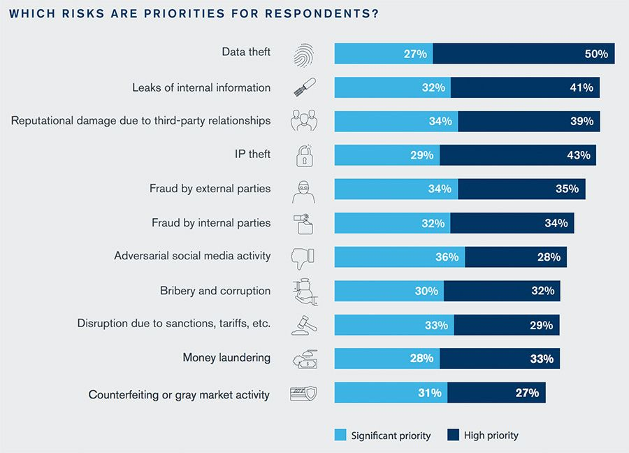Which risks are priorities for respondents