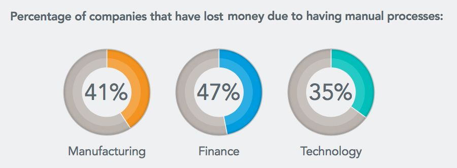 Percentage of companies that have lost money due to having manual processes