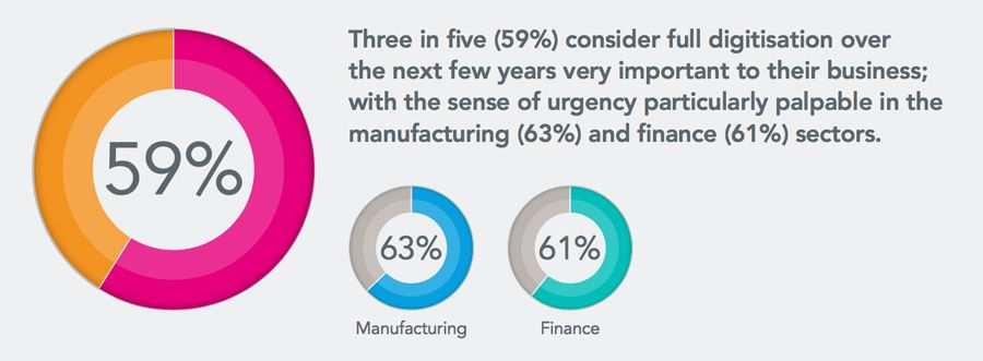 Three in five (59%) consider full digitisation over the next few years very important to their business