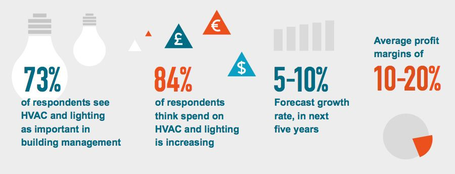 HVAC and Lighting - Building management