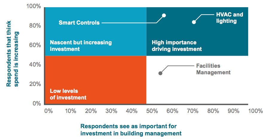 Respondents see as important for investment in building management