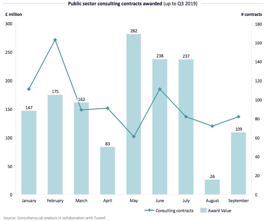 Public sector consulting contracts awarded  (Q3 2019)