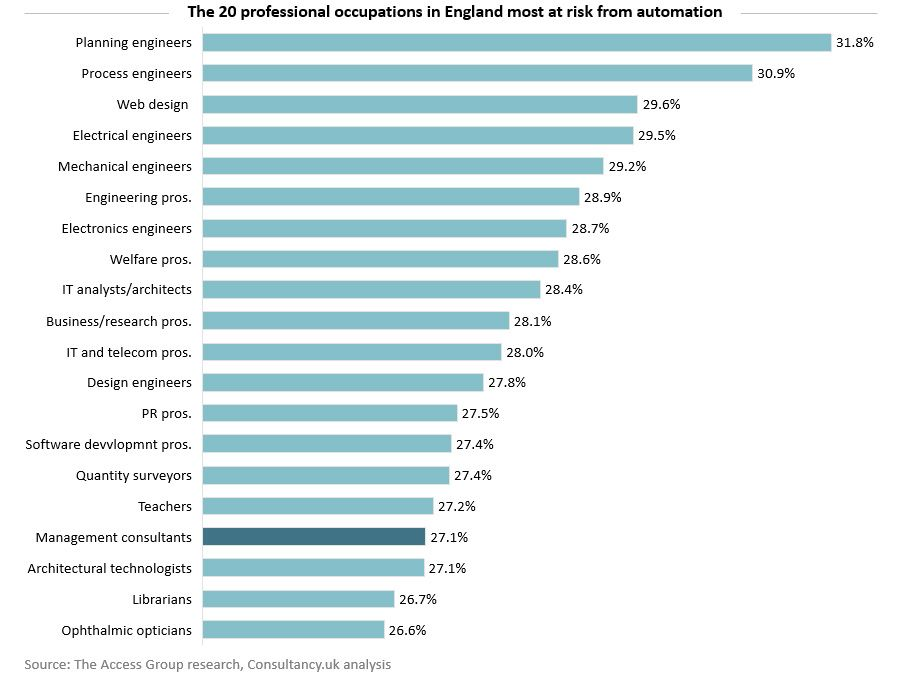 Management consulting faces 27% likelihood of automation