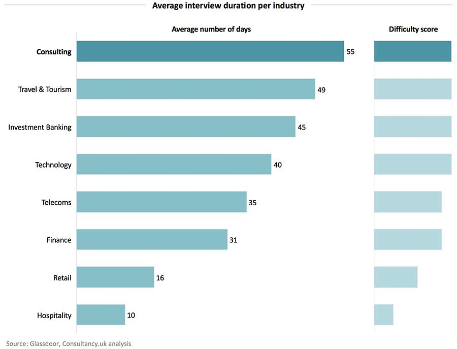 Average interview duration per industry