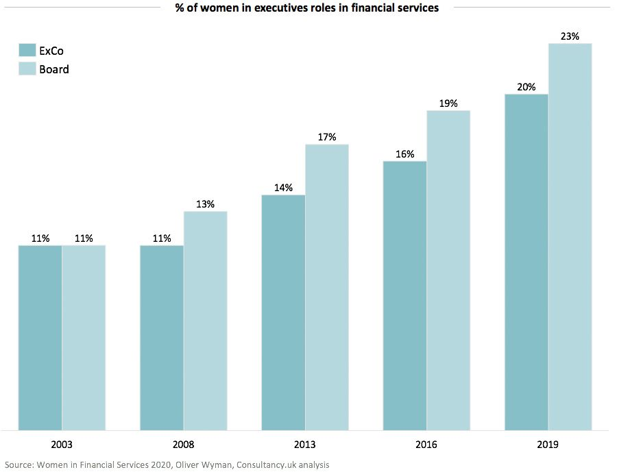 Percentage of women in executives roles in financial services