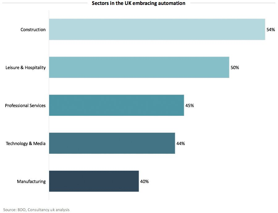Sectors in the UK embracing automation