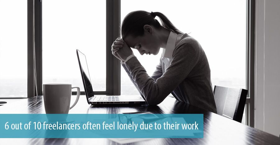 6 out of 10 freelancers often feel lonely due to their work