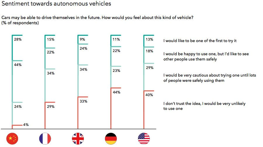 Sentiment towards autonomous vehicles
