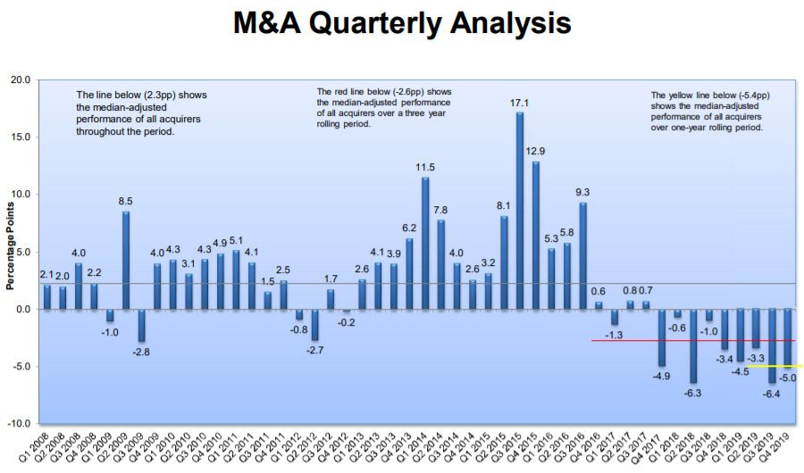 Global slowdown in M&A to continue in 2020