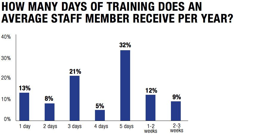 How many days of training does an average staff member receive per year