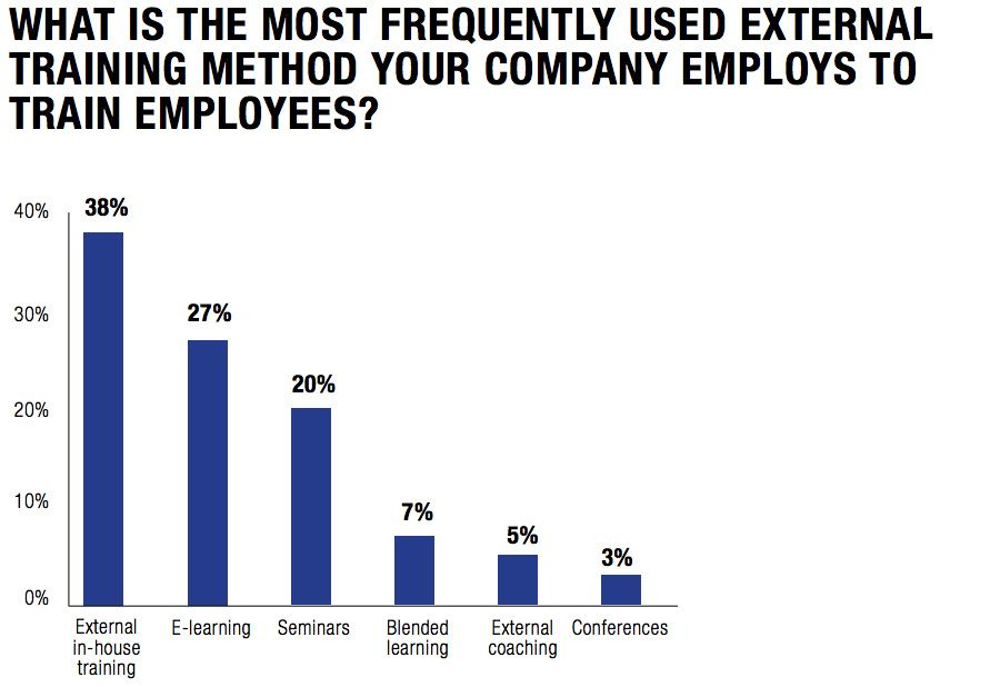What is the most Frequently used external Training method your company employs to train employees?
