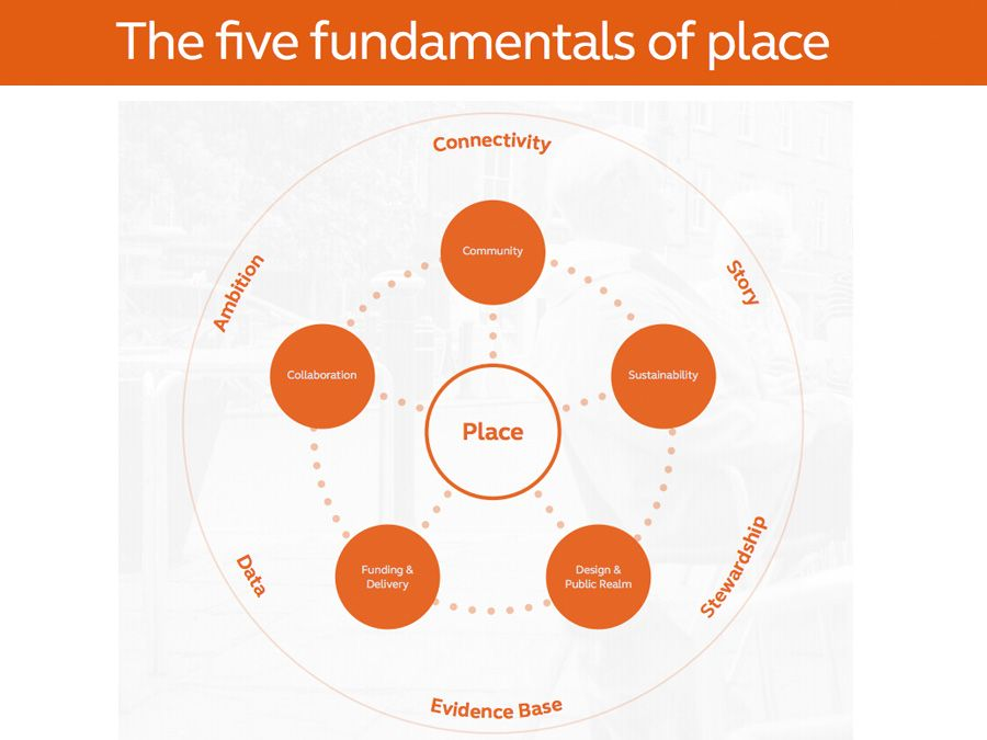 The five fundamentals of place
