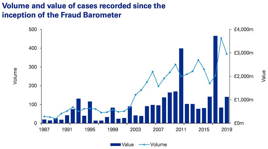 Volume and value of cases recorded since the inception of the Fraud Barometer