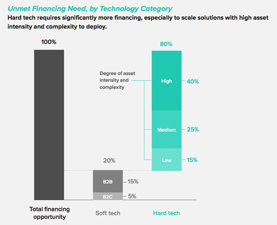 Unmet Financing Need, by Technology Category