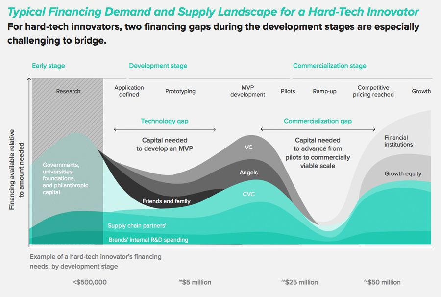 Typical Financing Demand and Supply Landscape for a Hard-Tech Innovator