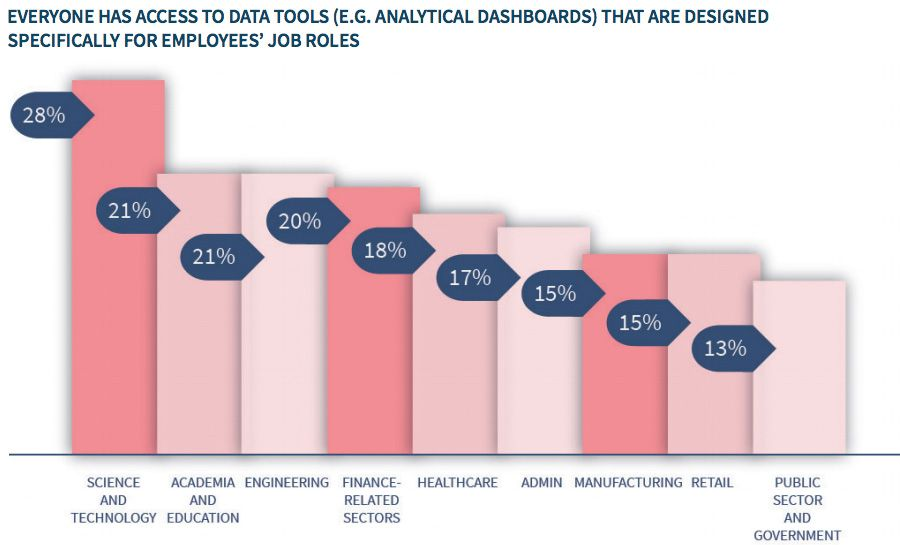EVERYONE HAS ACCESS TO DATA TOOLS (E.G. ANALYTICAL DASHBOARDS) THAT ARE DESIGNED SPECIFICALLY FOR EMPLOYEES' JOB ROLES