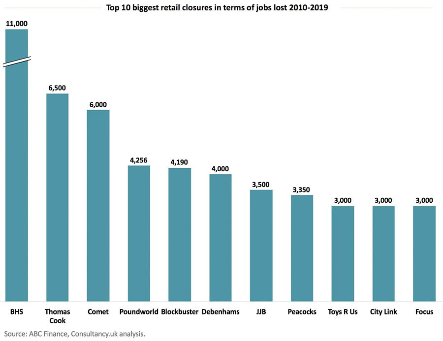 Top 10 biggest retail closures in terms of jobs lost 2010-2019