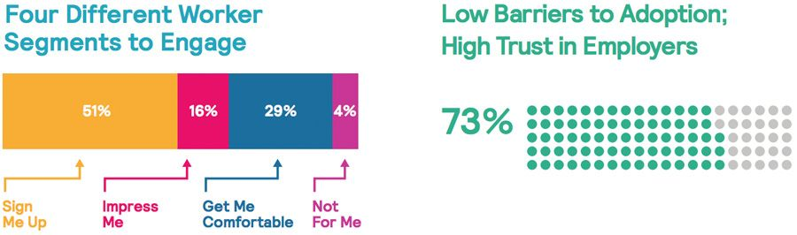 Four different worker segments to engage and Low barriers to adoption, high trust in employers