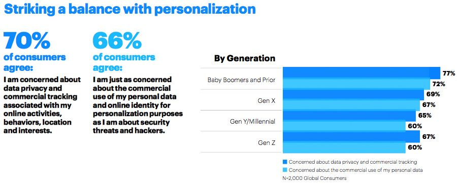 Striking a balance with personalization