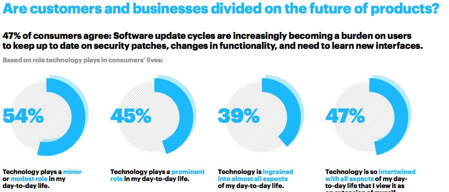 Are customers and businesses divided on the future of products?