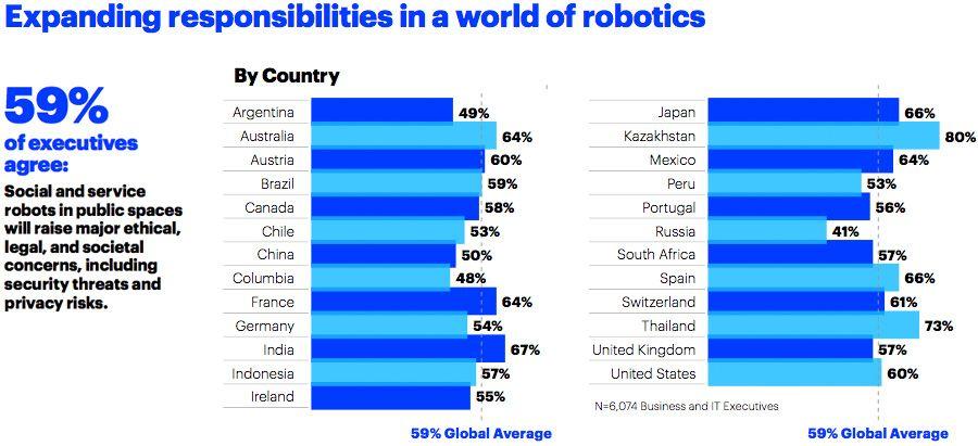 Expanding responsibilities in a world of robotics