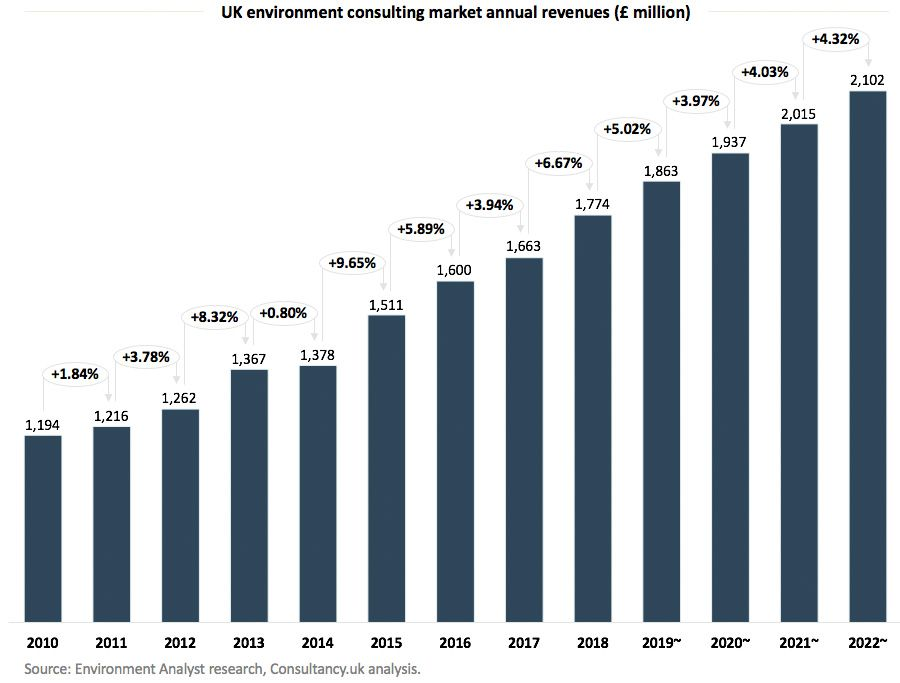UK environment consulting market annual revenues