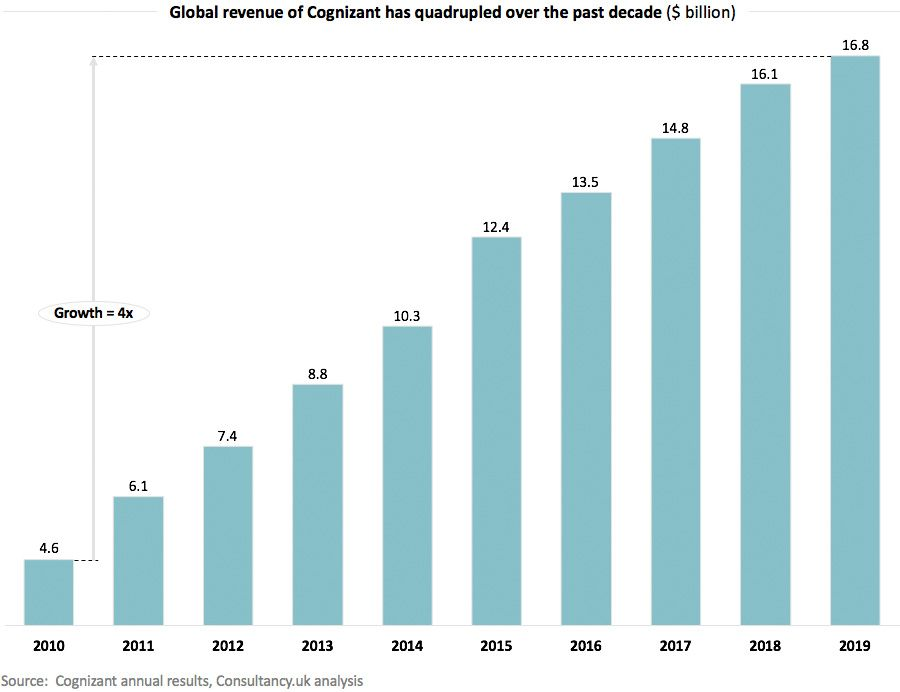 Global revenue of Cognizant has quadrupled over the past decade