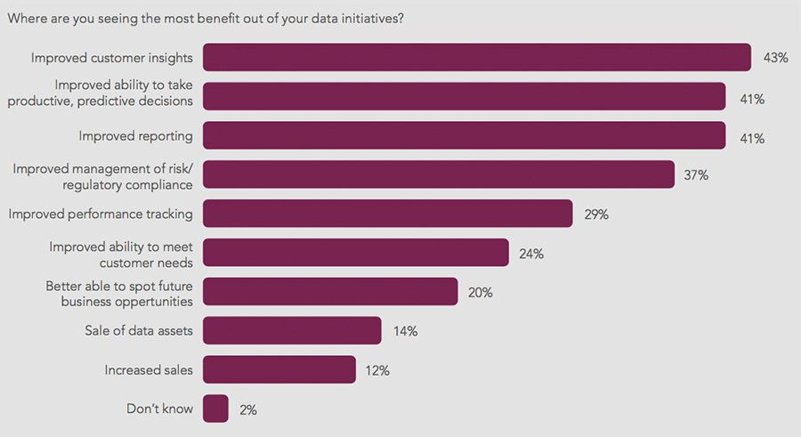 Where are you seeing the most bene t out of your data initiatives?