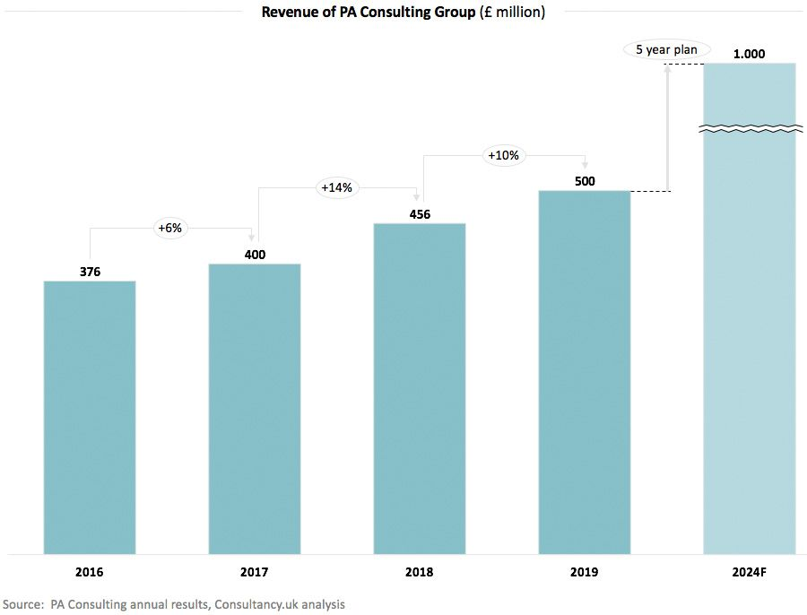 Revenue of PA Consulting Group