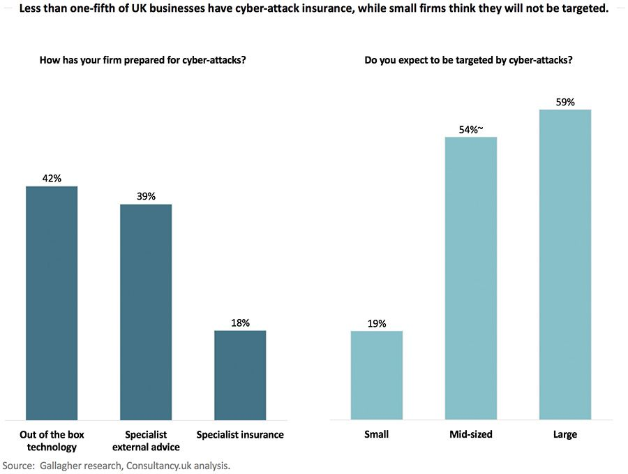 8 out of 10 businesses don't have a cyber-attack insurance