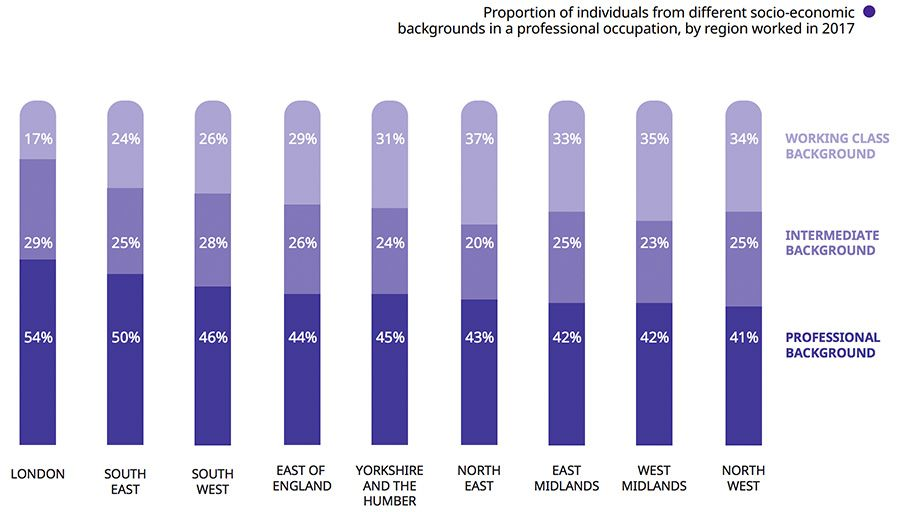 Proportion of individuals from different socio‑economic backgrounds in a professional occupation, by region worked in 2017