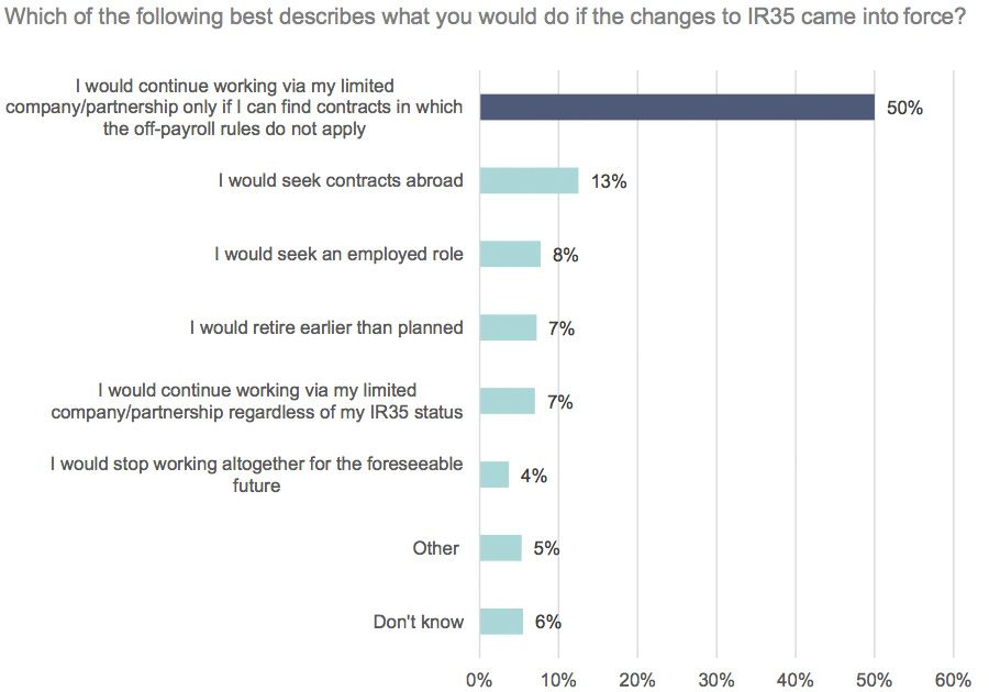 Which of the following best describes what you would do if the changes to IR35 came into force?