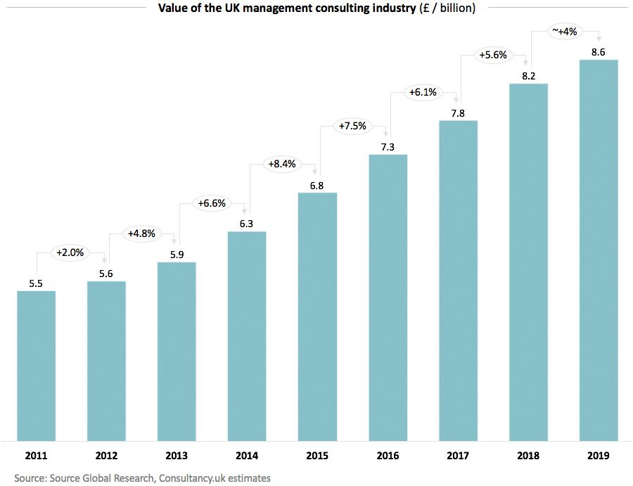 Value of the UK management consulting industry