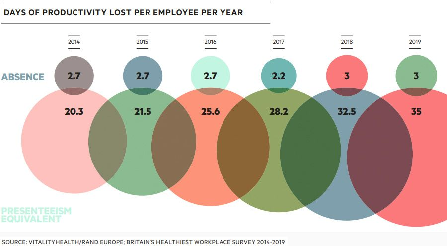 Days of productivity lost per employee per year