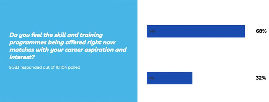 Do you feel the skill and training programmes being offered right now matches with your career aspiration and interest?
