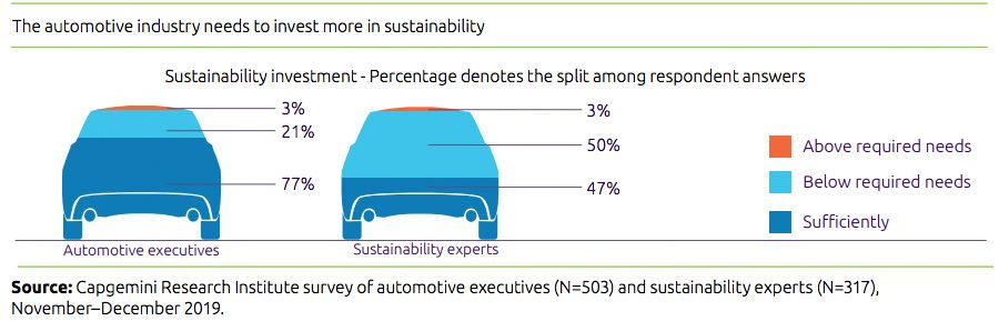 The automotive industry needs to invest more in sustainability