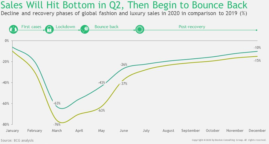 Sales will hit bottom in Q2 2020
